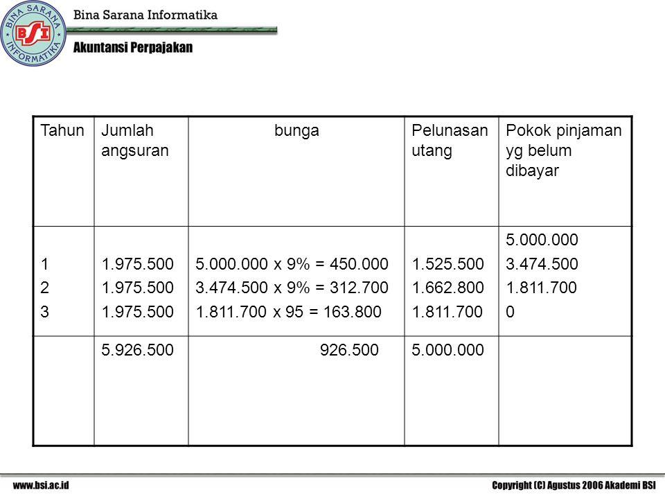 Tahun Jumlah angsuran. bunga. Pelunasan utang. Pokok pinjaman yg belum dibayar. 1. 2. 3. 1.975.500.