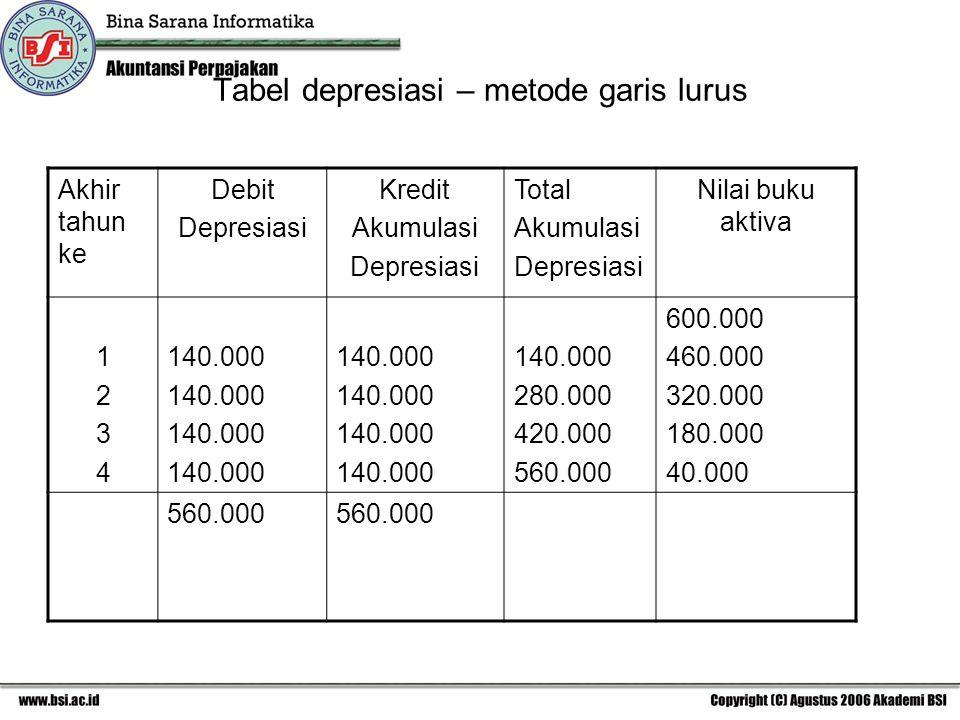 Tabel depresiasi – metode garis lurus