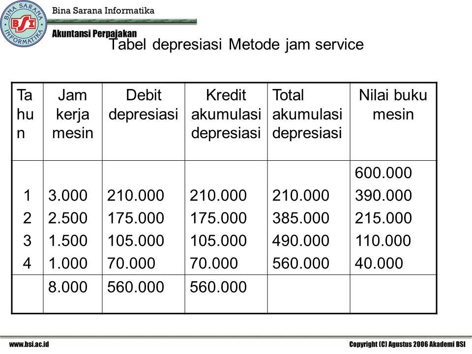 Tabel depresiasi Metode jam service