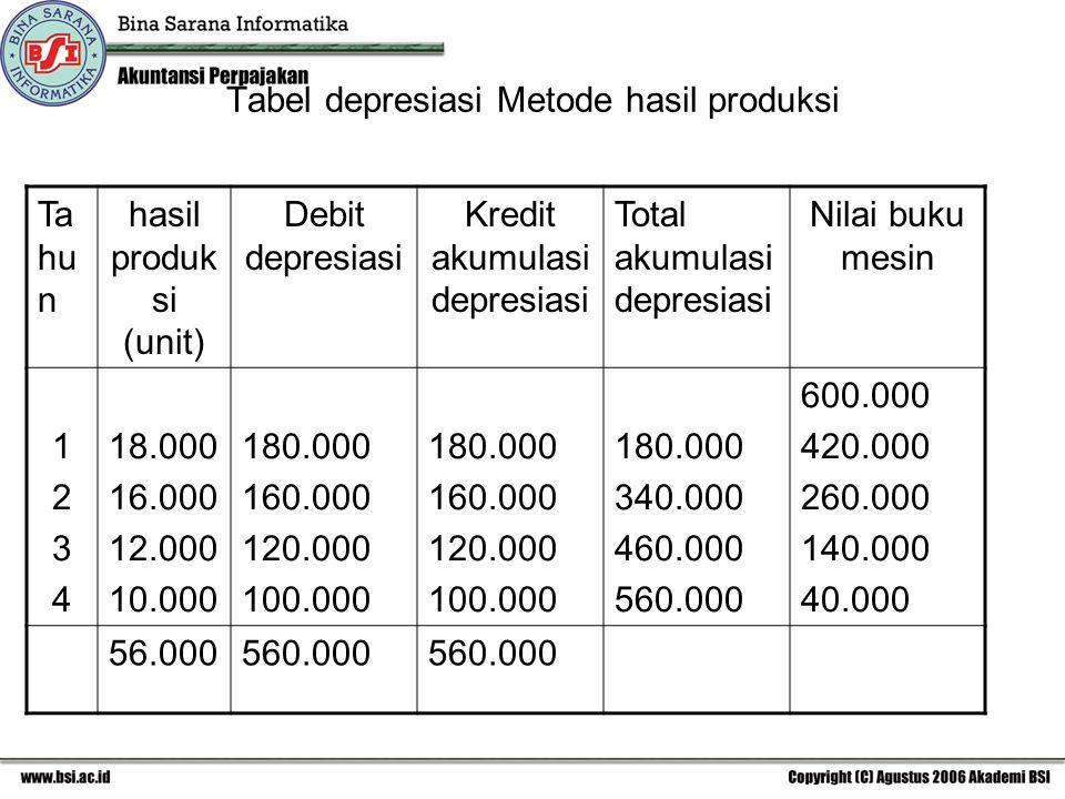 Tabel depresiasi Metode hasil produksi