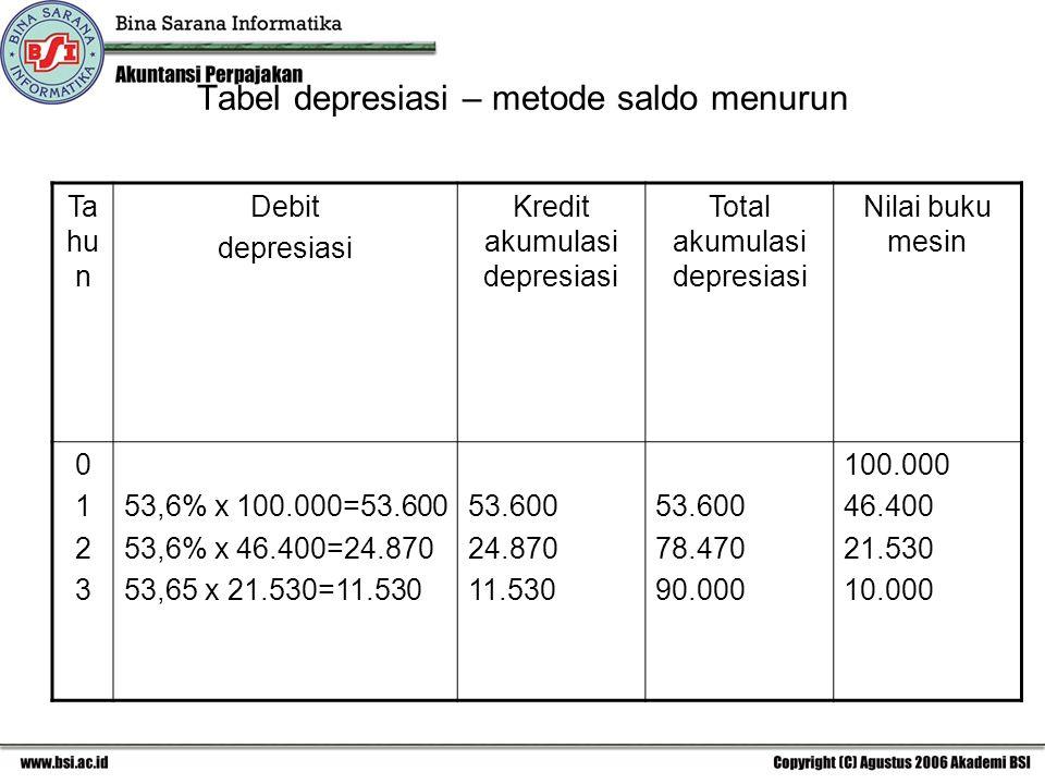 Tabel depresiasi – metode saldo menurun