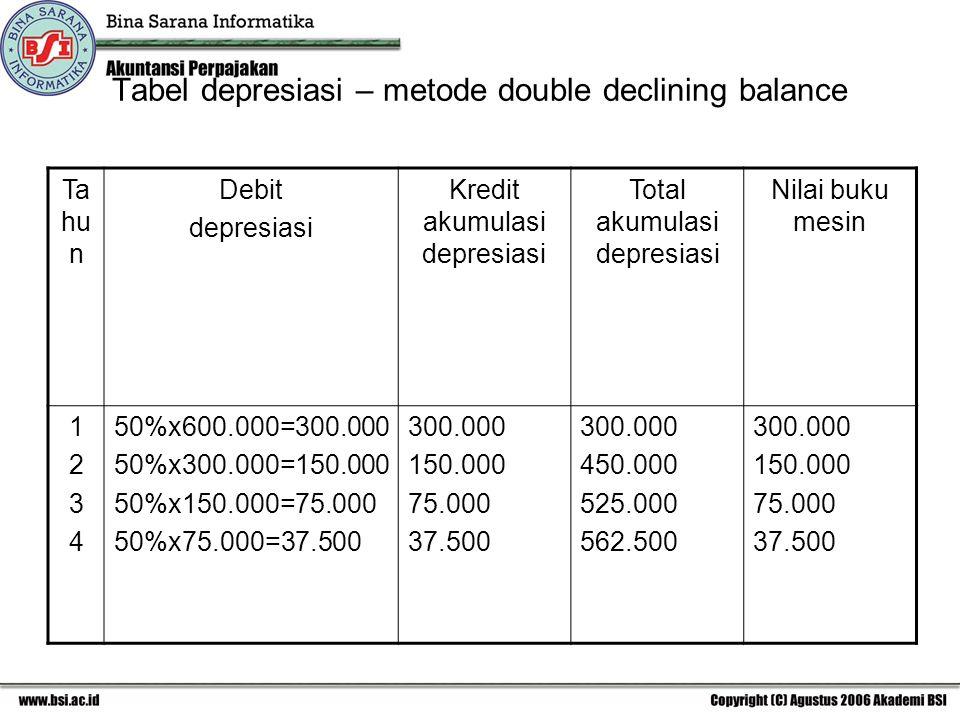 Tabel depresiasi – metode double declining balance