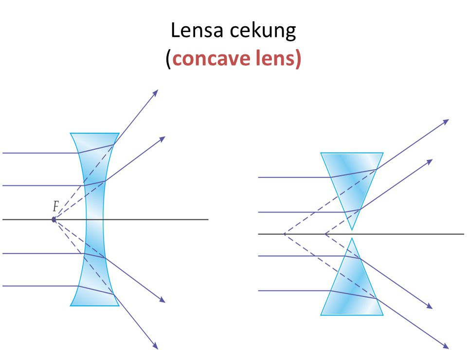 Lensa cekung (concave lens)
