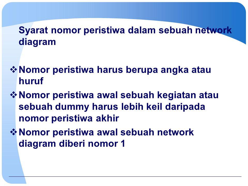 Syarat nomor peristiwa dalam sebuah network diagram