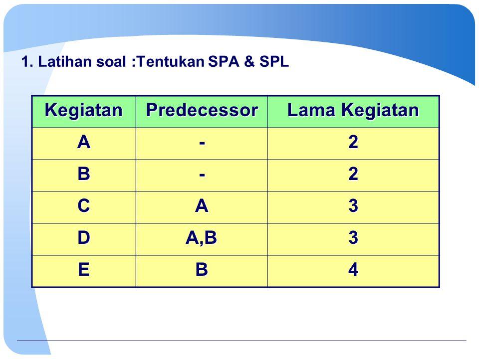 1. Latihan soal :Tentukan SPA & SPL