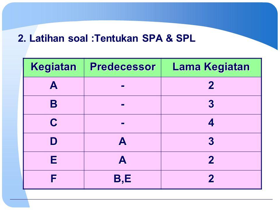 2. Latihan soal :Tentukan SPA & SPL