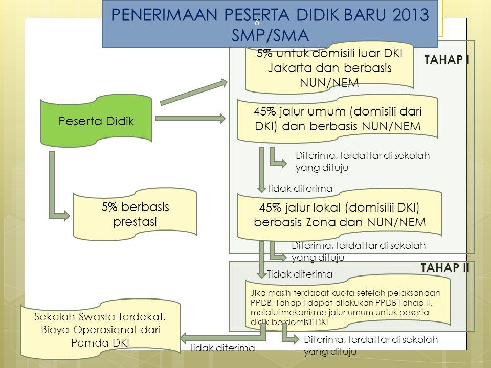 PENERIMAAN PESERTA DIDIK BARU 2013 SMP/SMA