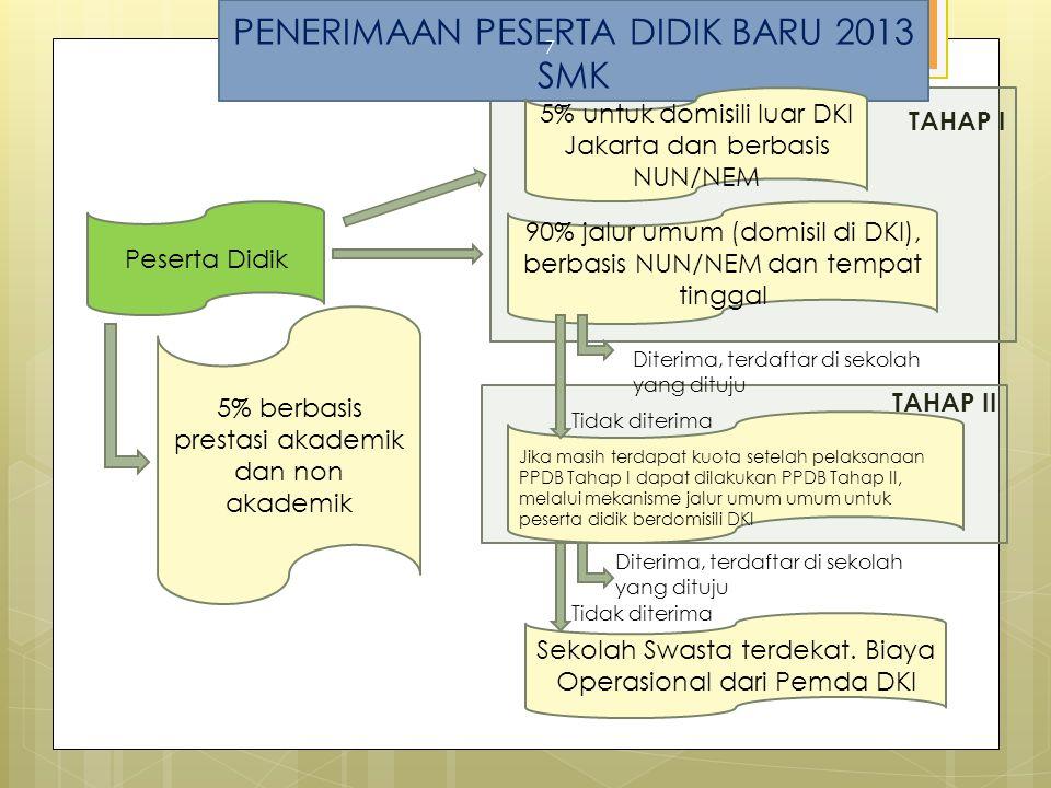 PENERIMAAN PESERTA DIDIK BARU 2013 SMK