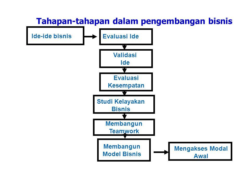 Tahapan-tahapan dalam pengembangan bisnis