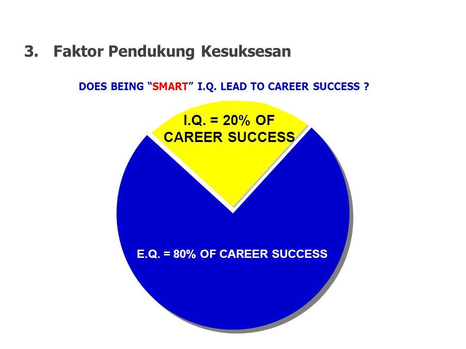 Faktor Pendukung Kesuksesan