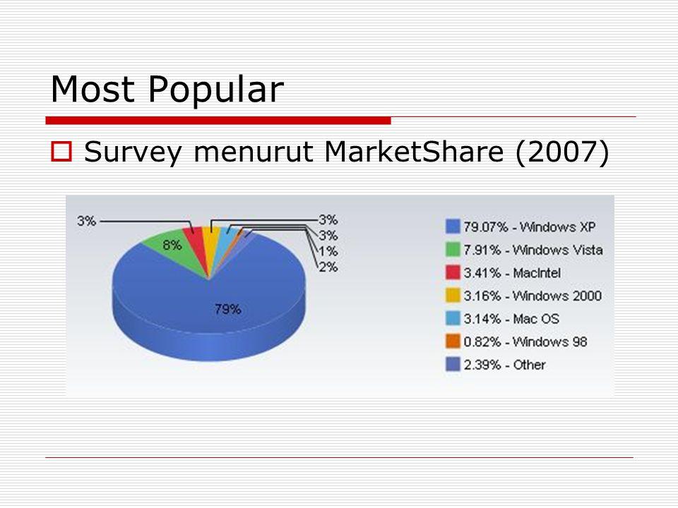 Most Popular Survey menurut MarketShare (2007)