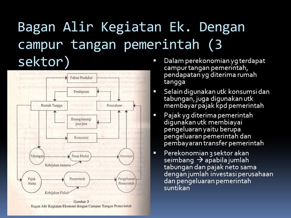 Bagan Alir Kegiatan Ek. Dengan campur tangan pemerintah (3 sektor)
