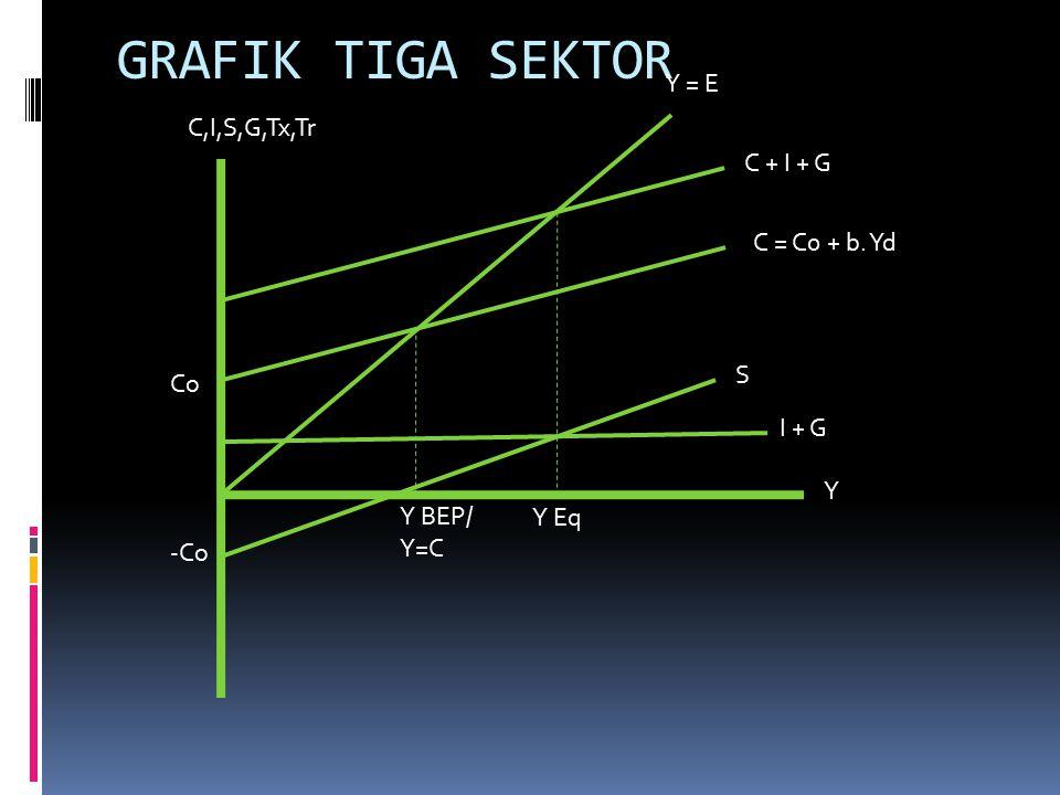 GRAFIK TIGA SEKTOR Y = E C,I,S,G,Tx,Tr C + I + G C = C0 + b. Yd S Co