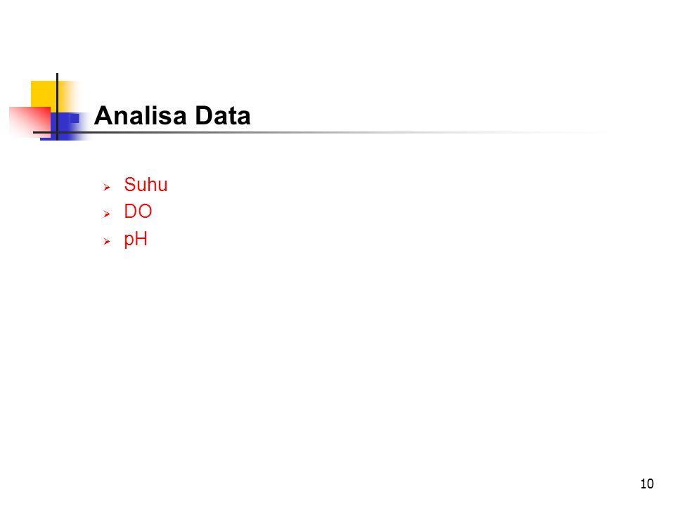 Analisa Data Suhu DO pH