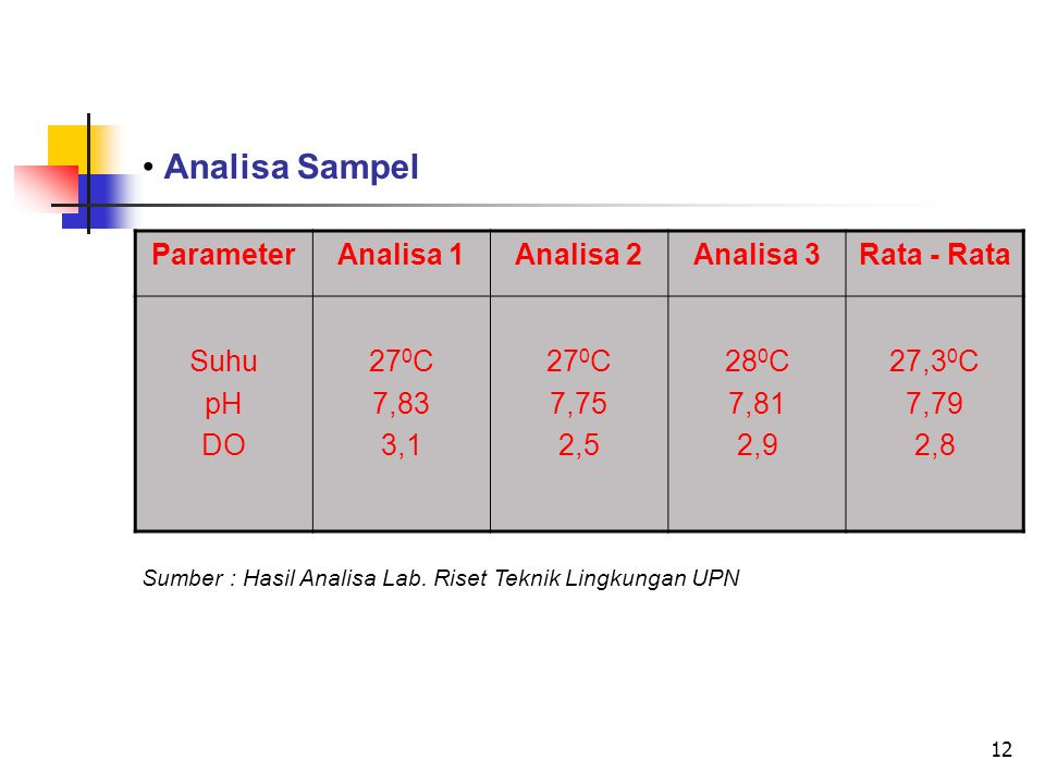 Analisa Sampel Parameter Analisa 1 Analisa 2 Analisa 3 Rata - Rata