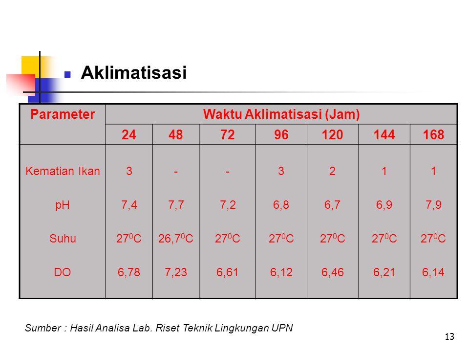 Waktu Aklimatisasi (Jam)
