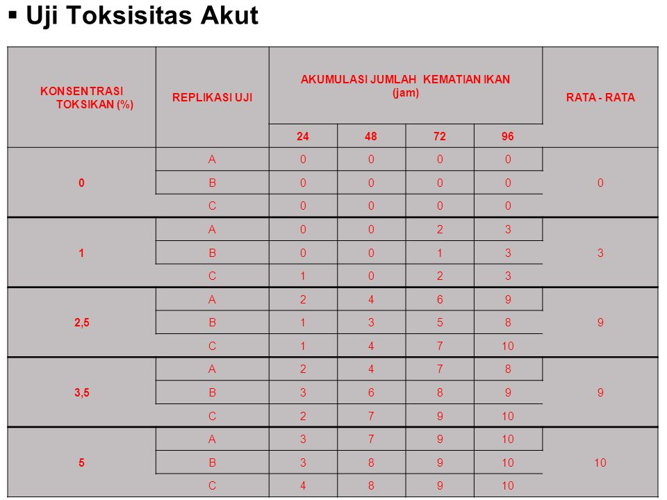 KONSENTRASI TOKSIKAN (%) AKUMULASI JUMLAH KEMATIAN IKAN (jam)
