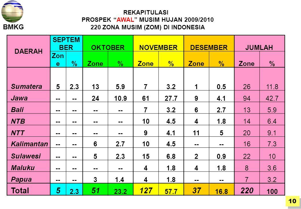 PROSPEK AWAL MUSIM HUJAN 2009/2010 220 ZONA MUSIM (ZOM) DI INDONESIA