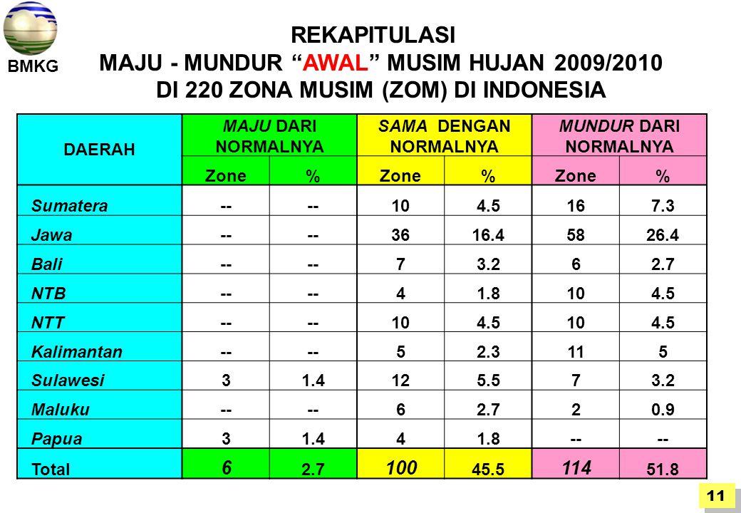 MAJU - MUNDUR AWAL MUSIM HUJAN 2009/2010
