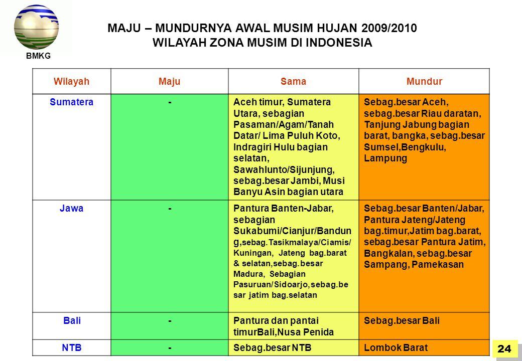 BMKG MAJU – MUNDURNYA AWAL MUSIM HUJAN 2009/2010 WILAYAH ZONA MUSIM DI INDONESIA. Wilayah. Maju. Sama.