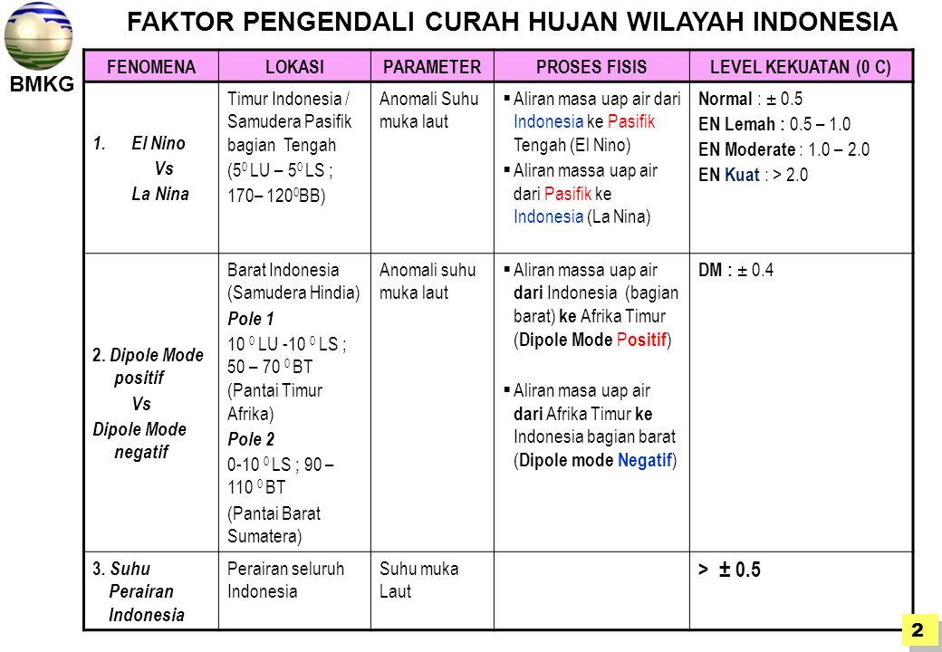 FAKTOR PENGENDALI CURAH HUJAN WILAYAH INDONESIA
