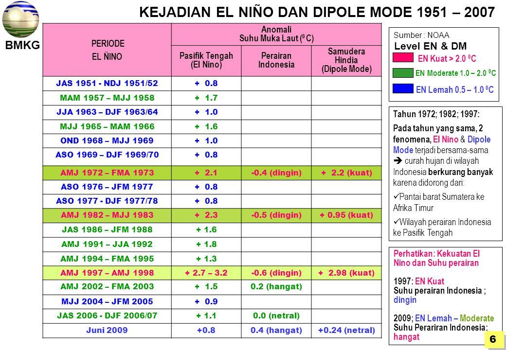 KEJADIAN EL NIÑO DAN DIPOLE MODE 1951 – 2007