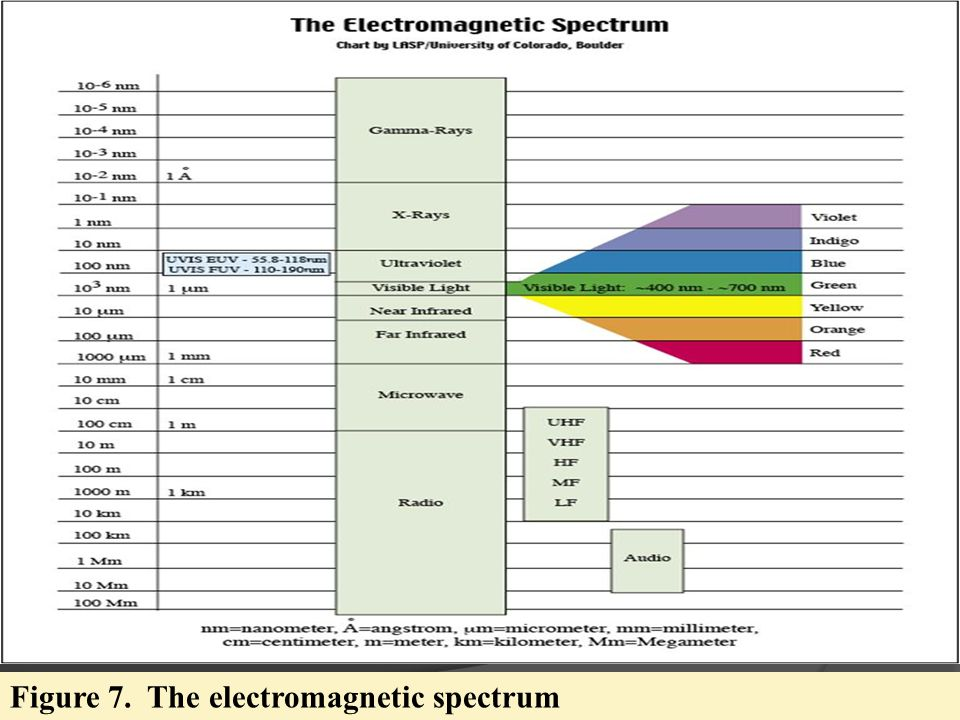 Figure 7. The electromagnetic spectrum