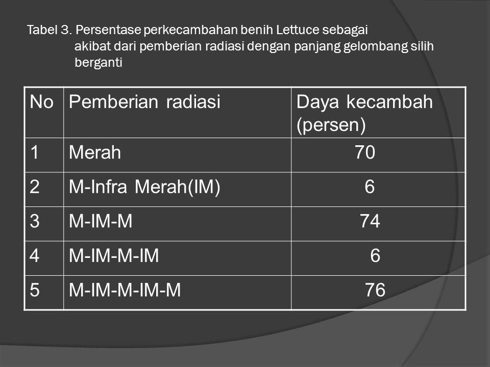 Daya kecambah (persen) 1 Merah 70 2 M-Infra Merah(IM) 6 3 M-IM-M 74 4