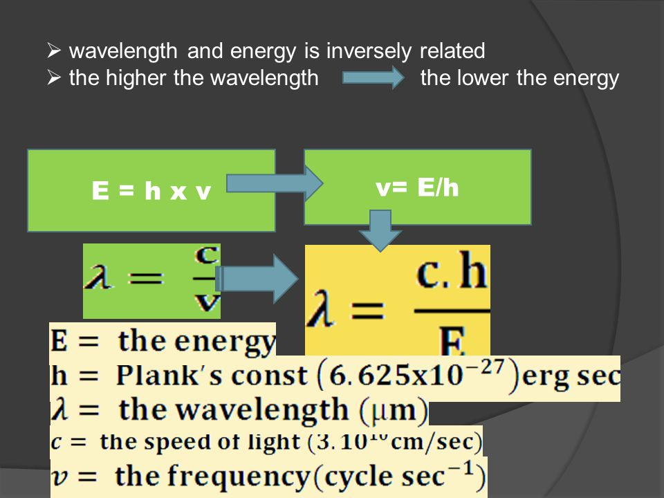 E = h x v v= E/h wavelength and energy is inversely related