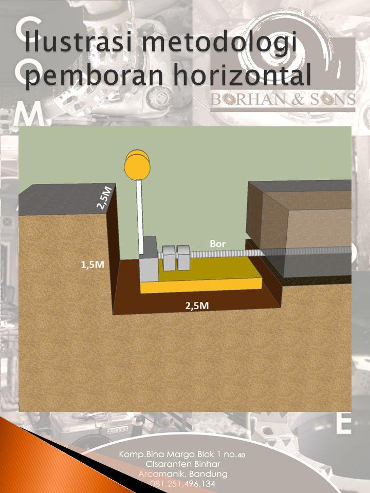 Ilustrasi metodologi pemboran horizontal