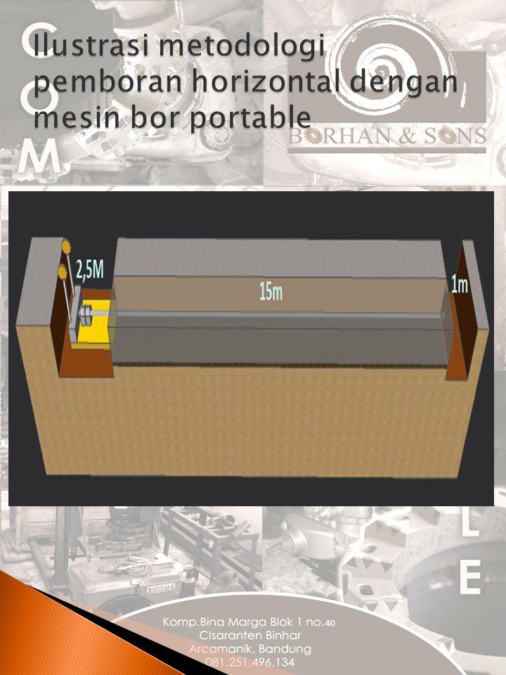Ilustrasi metodologi pemboran horizontal dengan mesin bor portable