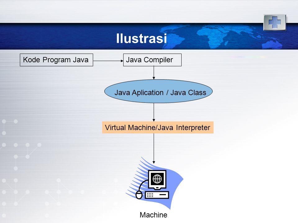 Ilustrasi Kode Program Java Java Compiler Java Aplication / Java Class