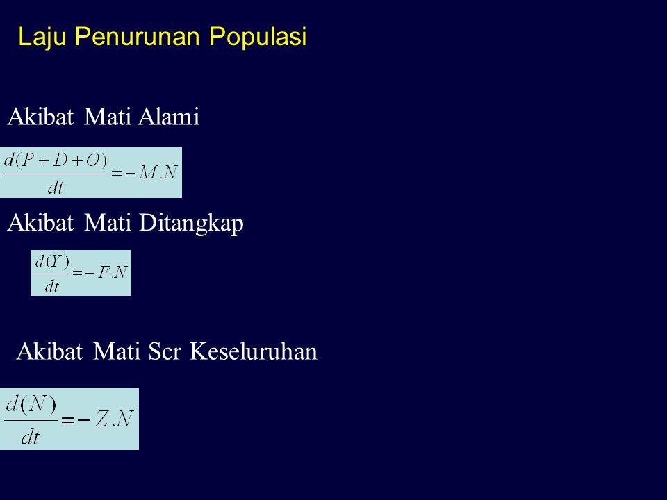 Laju Penurunan Populasi