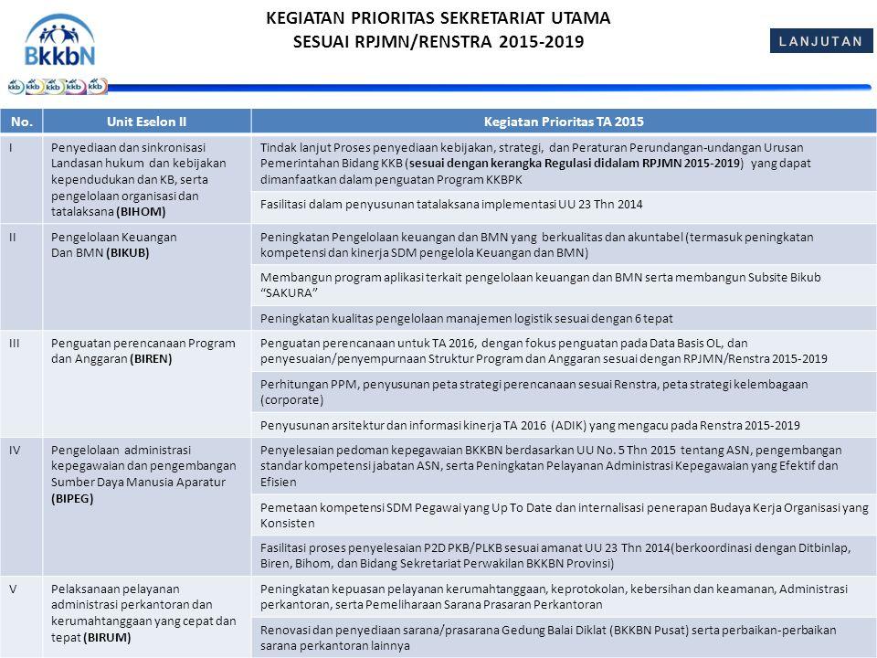 KEGIATAN PRIORITAS SEKRETARIAT UTAMA SESUAI RPJMN/RENSTRA 2015-2019
