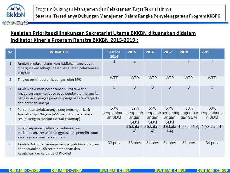 Program Dukungan Manajemen dan Pelaksanaan Tugas Teknis lainnya