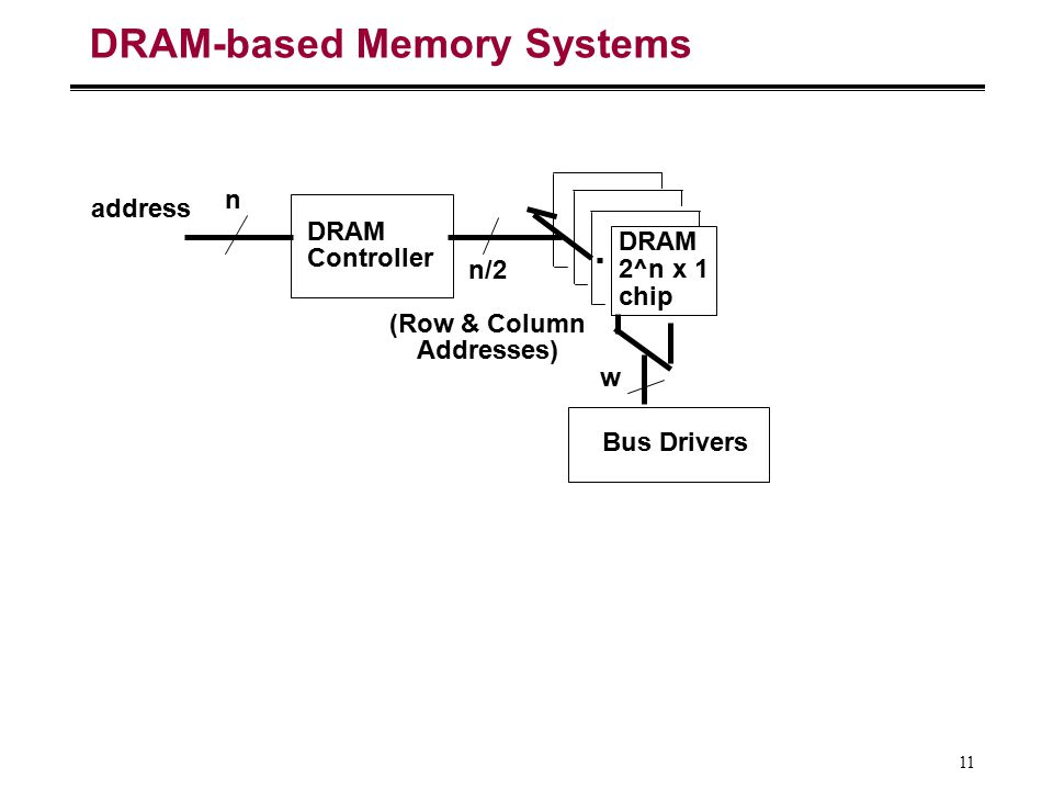 DRAM-based Memory Systems