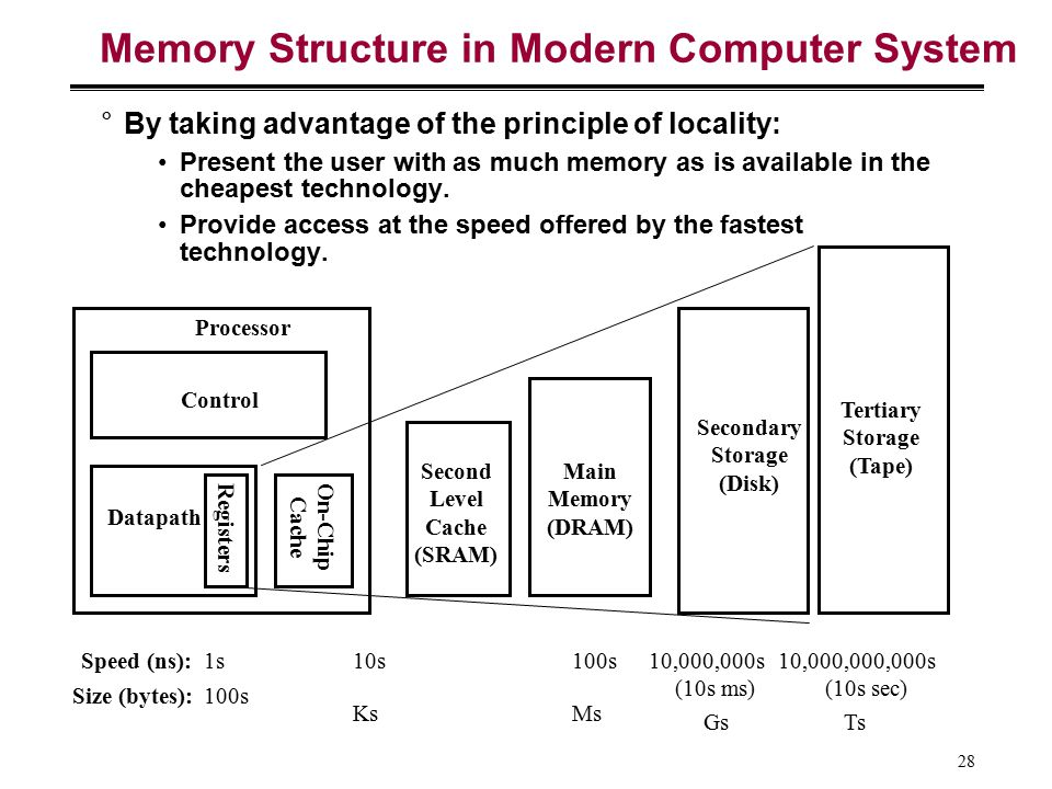 Memory Structure in Modern Computer System