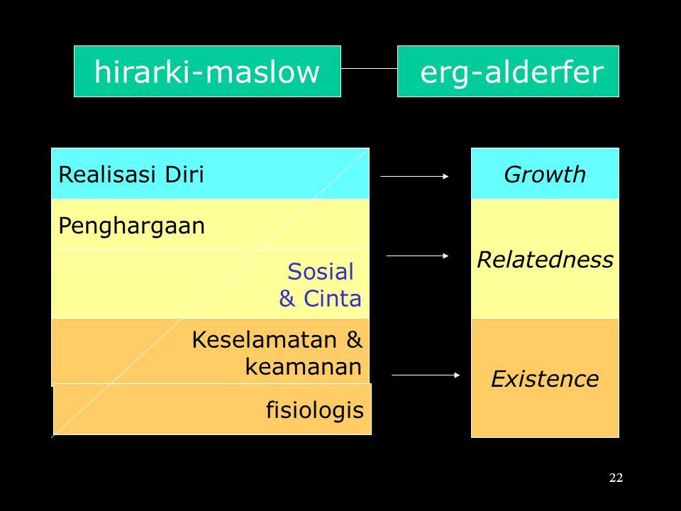 hirarki-maslow erg-alderfer Realisasi Diri Growth Penghargaan