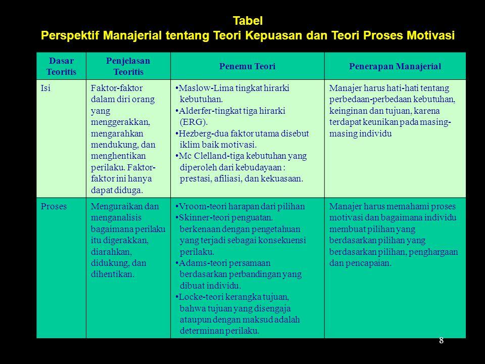 Perspektif Manajerial tentang Teori Kepuasan dan Teori Proses Motivasi