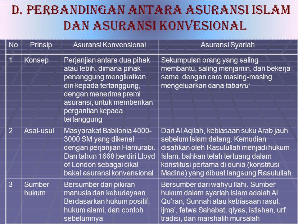 d. Perbandingan antara asuransi islam dan asuransi konvesional