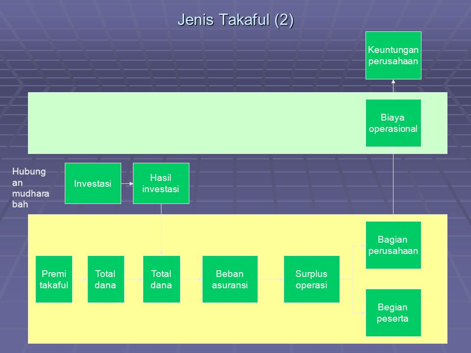 Jenis Takaful (2) Premi takaful Total dana Beban asuransi Surplus