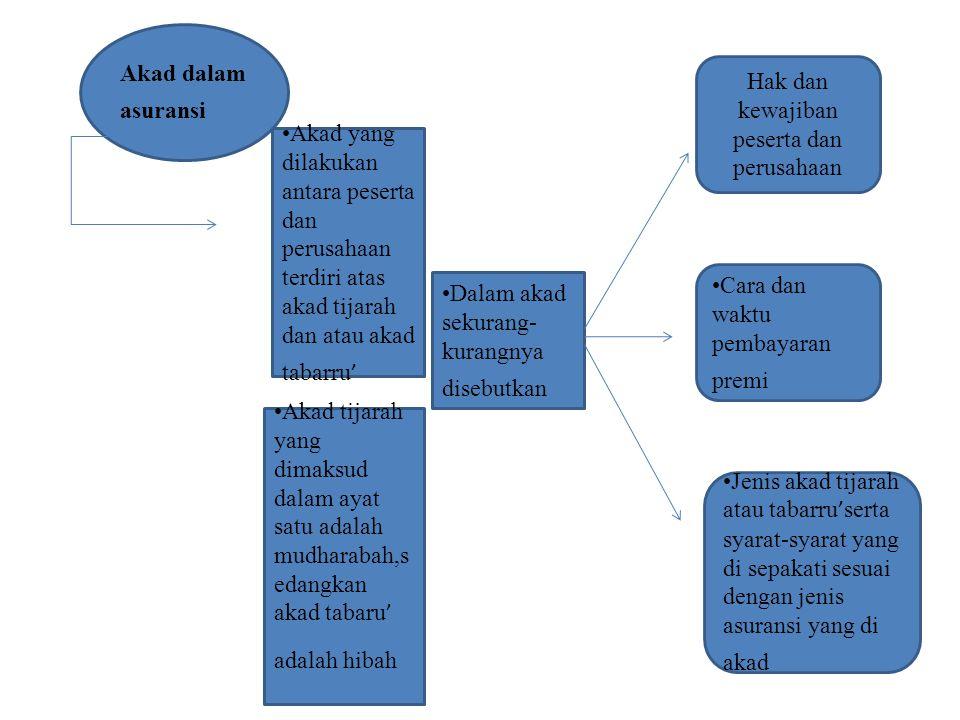 Hak dan kewajiban peserta dan perusahaan