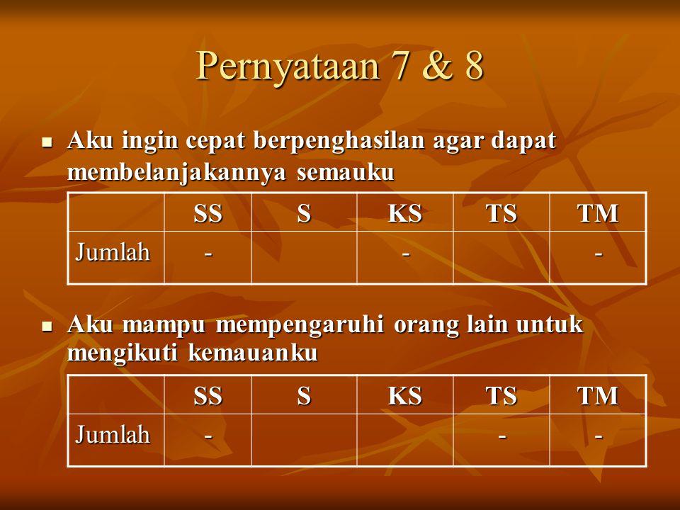 Pernyataan 7 & 8 Aku ingin cepat berpenghasilan agar dapat membelanjakannya semauku. SS. S. KS. TS.