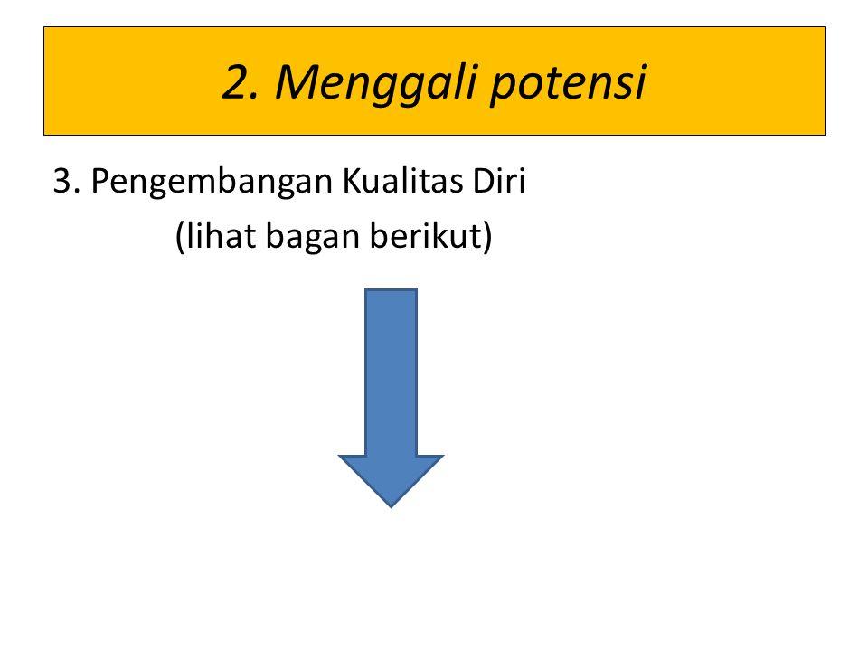 2. Menggali potensi 3. Pengembangan Kualitas Diri (lihat bagan berikut)