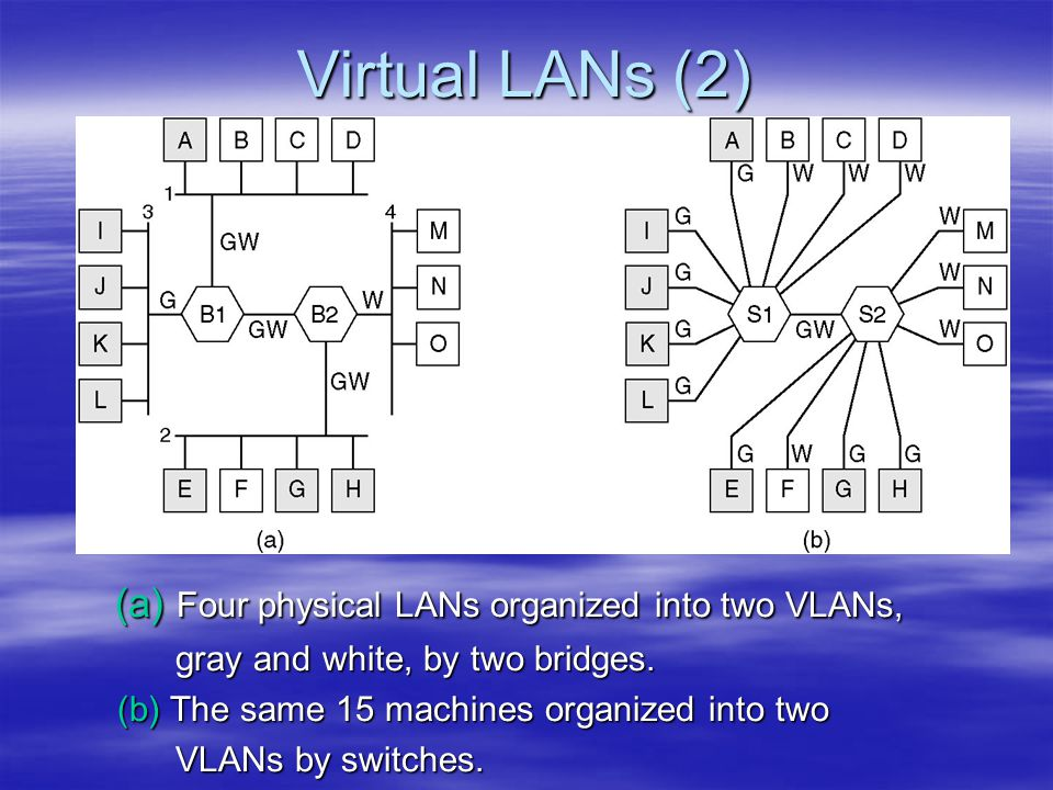 Virtual LANs (2) (a) Four physical LANs organized into two VLANs,