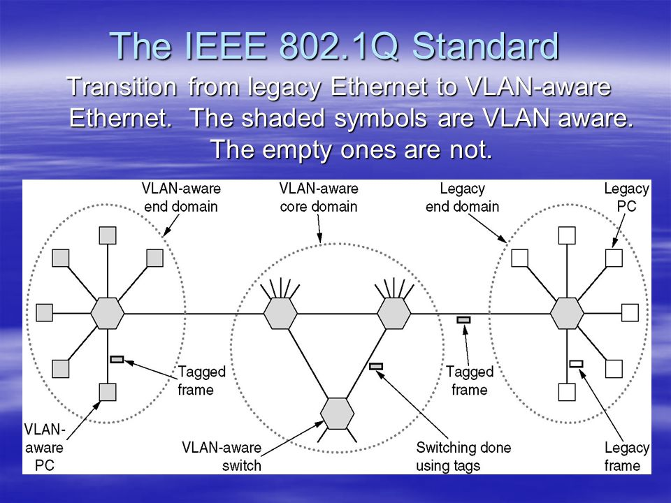 The IEEE 802.1Q Standard Transition from legacy Ethernet to VLAN-aware Ethernet.