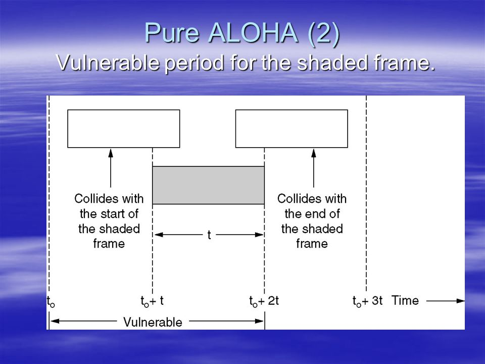 Vulnerable period for the shaded frame.
