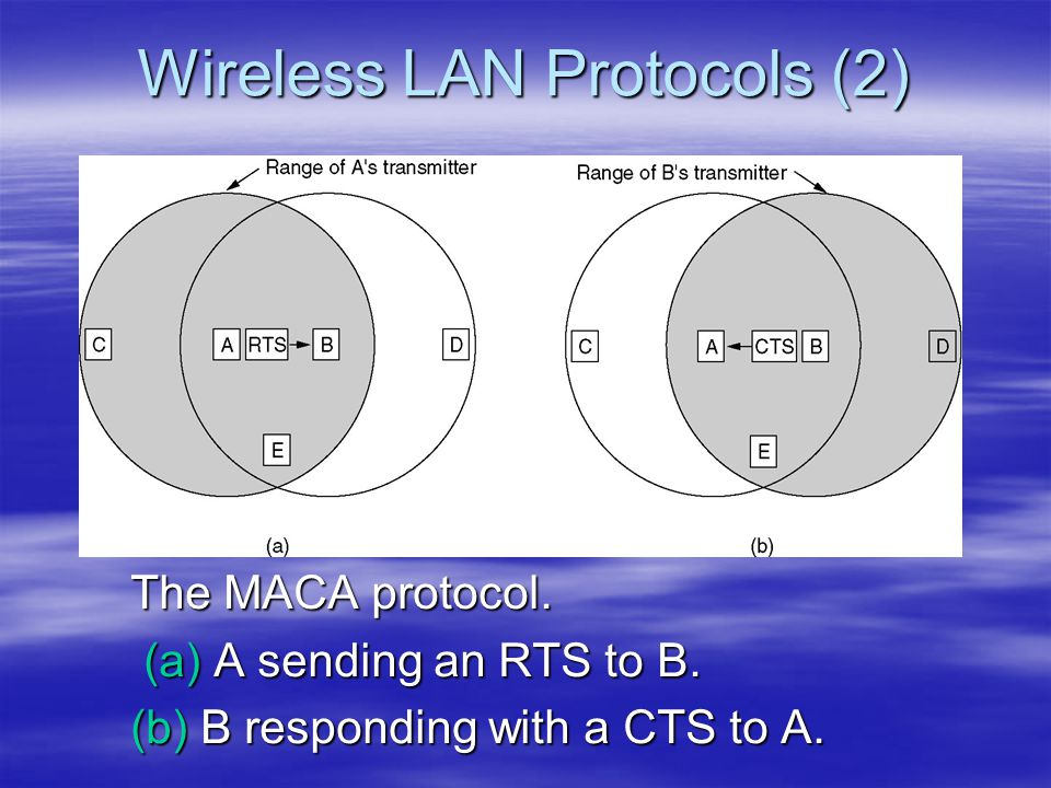Wireless LAN Protocols (2)