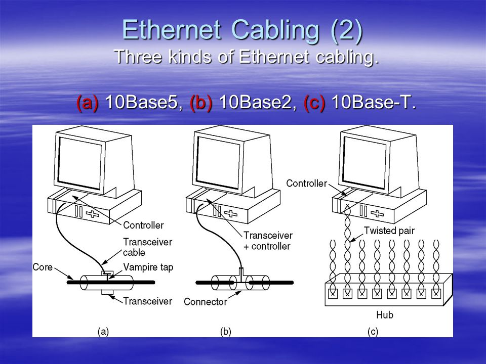 Ethernet Cabling (2) Three kinds of Ethernet cabling.