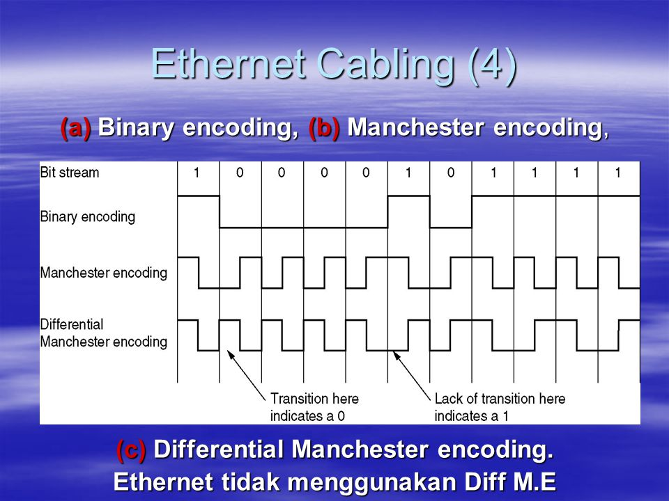 Ethernet Cabling (4) (a) Binary encoding, (b) Manchester encoding,